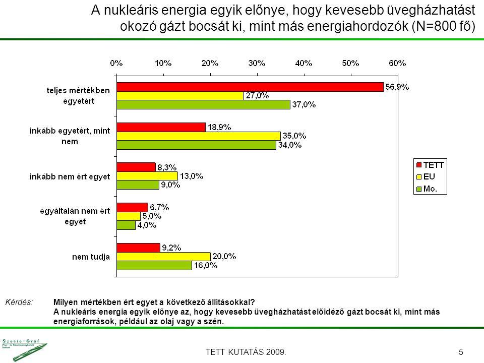 TETT KUTATÁS 2009.5 A nukleáris energia egyik előnye, hogy kevesebb üvegházhatást okozó gázt bocsát ki, mint más energiahordozók (N=800 fő) Kérdés: Milyen mértékben ért egyet a következő állításokkal.