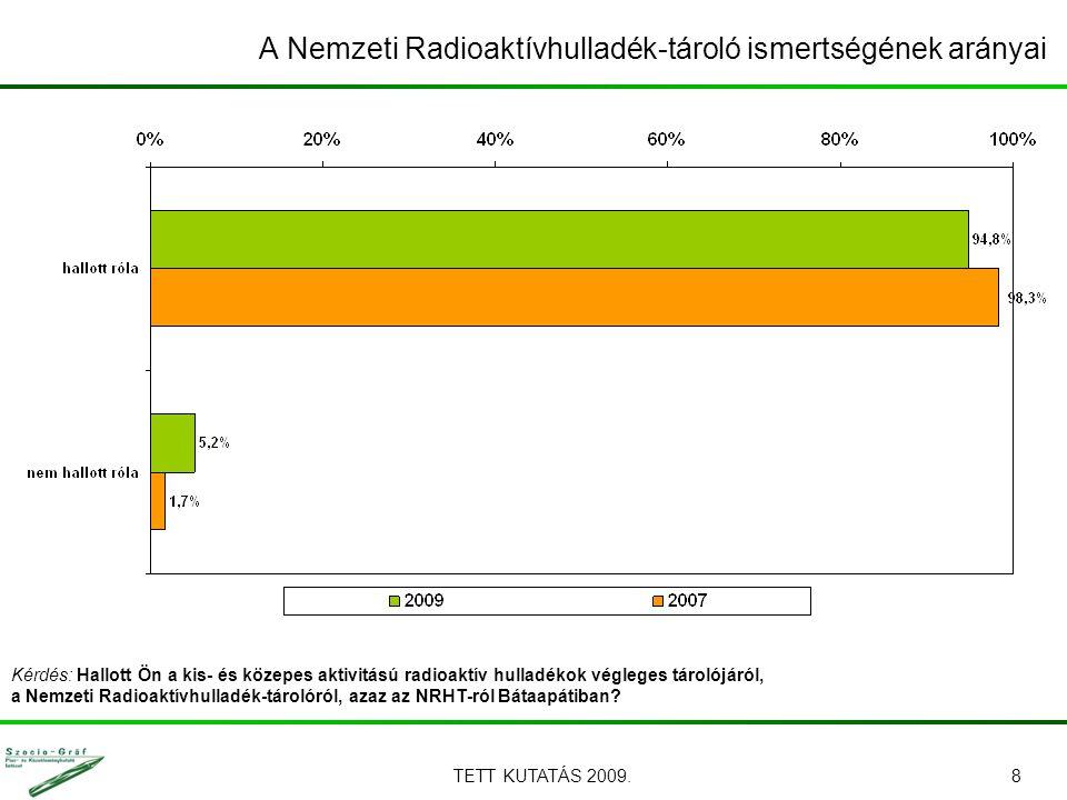 TETT KUTATÁS 2009.8 A Nemzeti Radioaktívhulladék-tároló ismertségének arányai Kérdés: Hallott Ön a kis- és közepes aktivitású radioaktív hulladékok végleges tárolójáról, a Nemzeti Radioaktívhulladék-tárolóról, azaz az NRHT-ról Bátaapátiban?