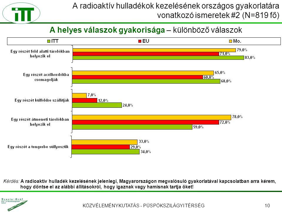 KÖZVÉLEMÉNYKUTATÁS - PÜSPÖKSZILÁGYI TÉRSÉG10 A radioaktív hulladékok kezelésének országos gyakorlatára vonatkozó ismeretek #2 (N=819 fő) A helyes vála