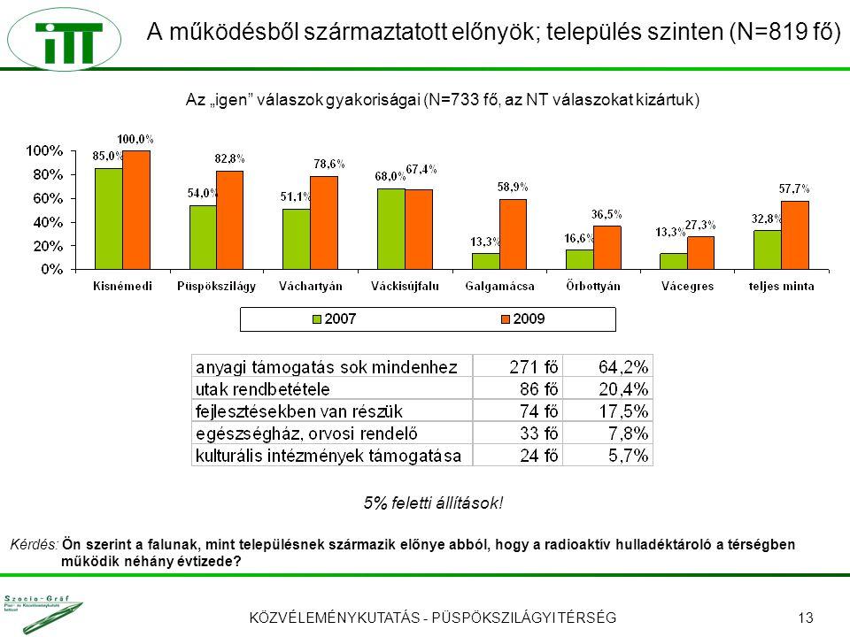 KÖZVÉLEMÉNYKUTATÁS - PÜSPÖKSZILÁGYI TÉRSÉG13 A működésből származtatott előnyök; település szinten (N=819 fő) 5% feletti állítások! Kérdés: Ön szerint