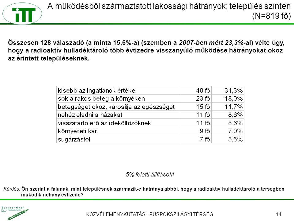 KÖZVÉLEMÉNYKUTATÁS - PÜSPÖKSZILÁGYI TÉRSÉG14 Összesen 128 válaszadó (a minta 15,6%-a) (szemben a 2007-ben mért 23,3%-al) vélte úgy, hogy a radioaktív