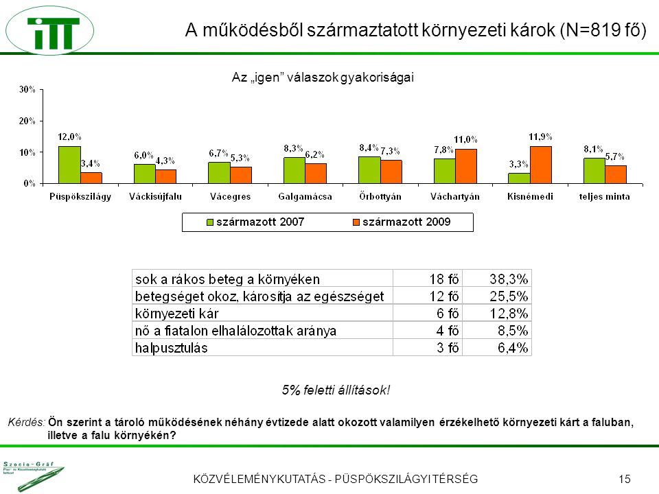 KÖZVÉLEMÉNYKUTATÁS - PÜSPÖKSZILÁGYI TÉRSÉG15 A működésből származtatott környezeti károk (N=819 fő) 5% feletti állítások.