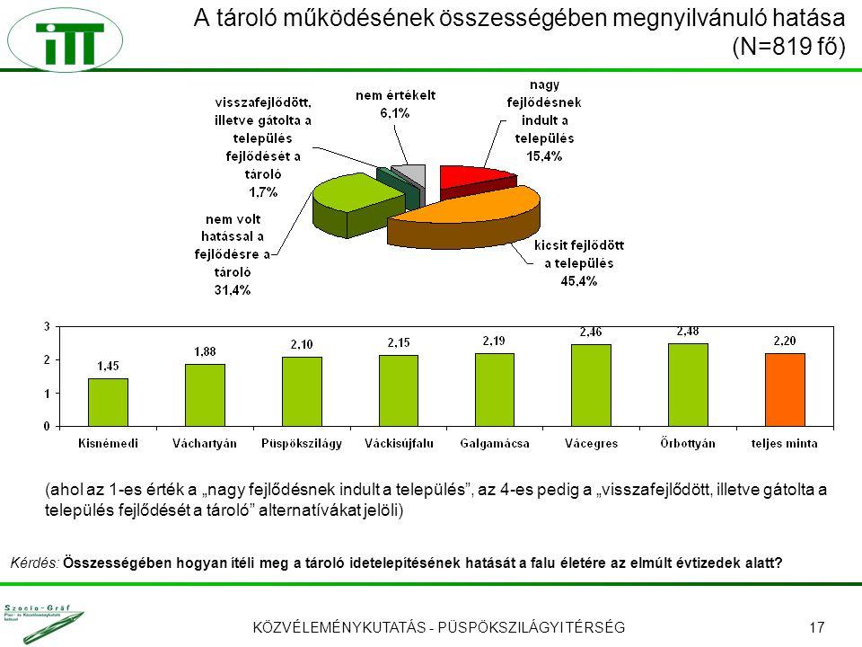 """KÖZVÉLEMÉNYKUTATÁS - PÜSPÖKSZILÁGYI TÉRSÉG17 A tároló működésének összességében megnyilvánuló hatása (N=819 fő) (ahol az 1-es érték a """"nagy fejlődésnek indult a település , az 4-es pedig a """"visszafejlődött, illetve gátolta a település fejlődését a tároló alternatívákat jelöli) Kérdés: Összességében hogyan ítéli meg a tároló idetelepítésének hatását a falu életére az elmúlt évtizedek alatt?"""