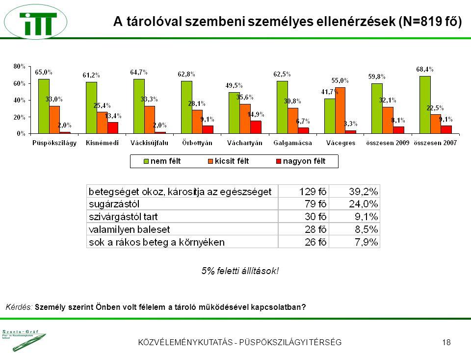 KÖZVÉLEMÉNYKUTATÁS - PÜSPÖKSZILÁGYI TÉRSÉG18 A tárolóval szembeni személyes ellenérzések (N=819 fő) 5% feletti állítások! Kérdés: Személy szerint Önbe