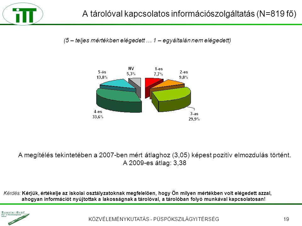 KÖZVÉLEMÉNYKUTATÁS - PÜSPÖKSZILÁGYI TÉRSÉG19 A tárolóval kapcsolatos információszolgáltatás (N=819 fő) (5 – teljes mértékben elégedett … 1 – egyáltalán nem elégedett) A megítélés tekintetében a 2007-ben mért átlaghoz (3,05) képest pozitív elmozdulás történt.