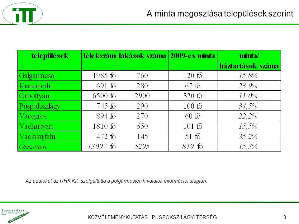 KÖZVÉLEMÉNYKUTATÁS - PÜSPÖKSZILÁGYI TÉRSÉG3 A minta megoszlása települések szerint Az adatokat az RHK Kft. szolgáltatta a polgármesteri hivatalok info