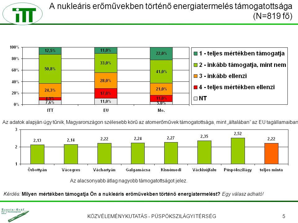"""KÖZVÉLEMÉNYKUTATÁS - PÜSPÖKSZILÁGYI TÉRSÉG5 A nukleáris erőművekben történő energiatermelés támogatottsága (N=819 fő) Az adatok alapján úgy tűnik, Magyarországon szélesebb körű az atomerőművek támogatottsága, mint """"általában az EU tagállamaiban."""