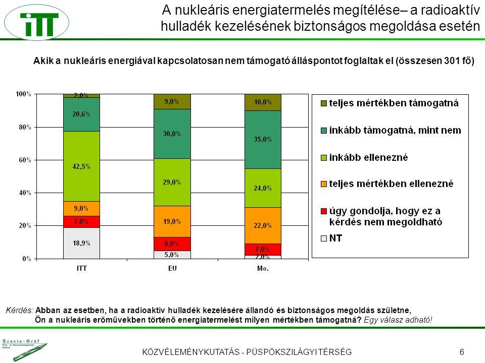 KÖZVÉLEMÉNYKUTATÁS - PÜSPÖKSZILÁGYI TÉRSÉG6 A nukleáris energiatermelés megítélése– a radioaktív hulladék kezelésének biztonságos megoldása esetén Kérdés: Abban az esetben, ha a radioaktív hulladék kezelésére állandó és biztonságos megoldás születne, Ön a nukleáris erőművekben történő energiatermelést milyen mértékben támogatná.