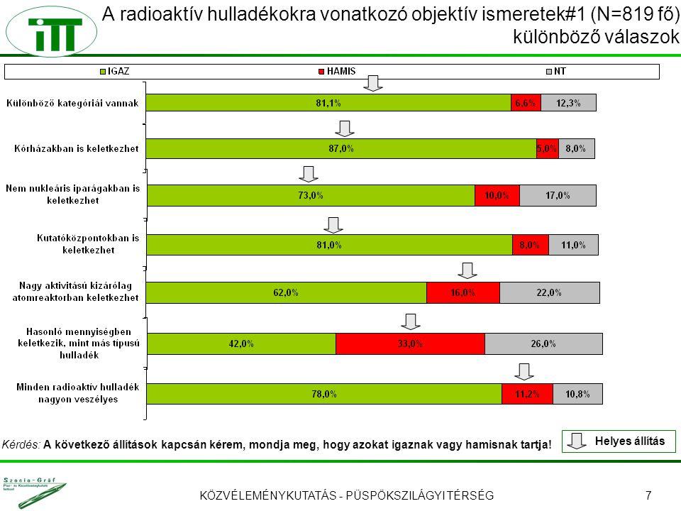 KÖZVÉLEMÉNYKUTATÁS - PÜSPÖKSZILÁGYI TÉRSÉG7 A radioaktív hulladékokra vonatkozó objektív ismeretek#1 (N=819 fő) különböző válaszok Helyes állítás Kérd