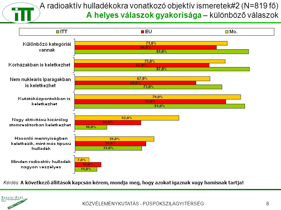 KÖZVÉLEMÉNYKUTATÁS - PÜSPÖKSZILÁGYI TÉRSÉG9 A radioaktív hulladékok kezelésének országos gyakorlatára vonatkozó ismeretek #1 (N=819 fő) Kérdés: A radioaktív hulladék kezelésének jelenlegi, Magyarországon megvalósuló gyakorlatával kapcsolatban arra kérem, hogy döntse el az alábbi állításokról, hogy igaznak vagy hamisnak tartja őket.