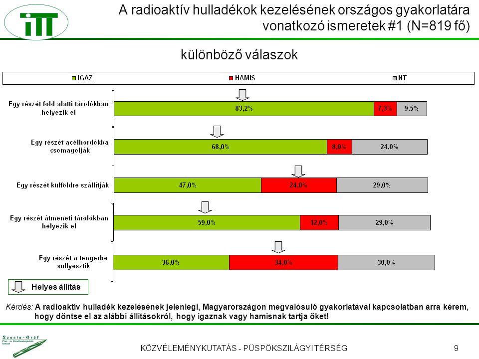 KÖZVÉLEMÉNYKUTATÁS - PÜSPÖKSZILÁGYI TÉRSÉG10 A radioaktív hulladékok kezelésének országos gyakorlatára vonatkozó ismeretek #2 (N=819 fő) A helyes válaszok gyakorisága – különböző válaszok Kérdés: A radioaktív hulladék kezelésének jelenlegi, Magyarországon megvalósuló gyakorlatával kapcsolatban arra kérem, hogy döntse el az alábbi állításokról, hogy igaznak vagy hamisnak tartja őket!