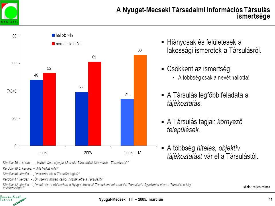 Nyugat-Mecseki TIT – 2005. március 11 A Nyugat-Mecseki Társadalmi Információs Társulás ismertsége  Hiányosak és felületesek a lakossági ismeretek a T
