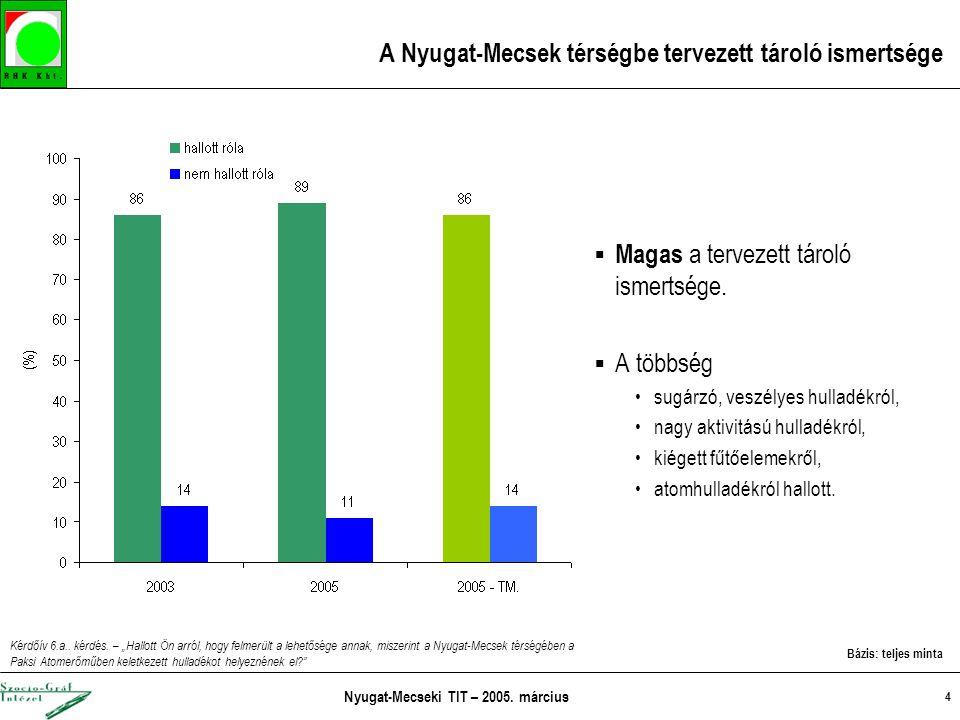 Nyugat-Mecseki TIT – 2005. március 4 A Nyugat-Mecsek térségbe tervezett tároló ismertsége  Magas a tervezett tároló ismertsége.  A többség sugárzó,
