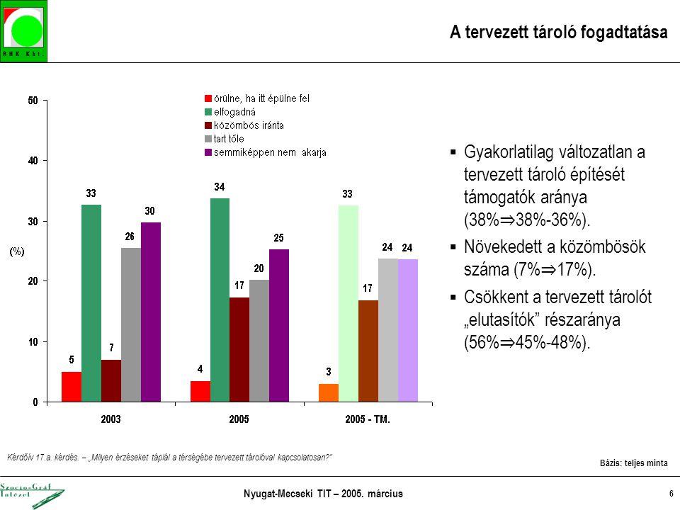 Nyugat-Mecseki TIT – 2005. március 6 A tervezett tároló fogadtatása  Gyakorlatilag változatlan a tervezett tároló építését támogatók aránya (38% ⇒ 38
