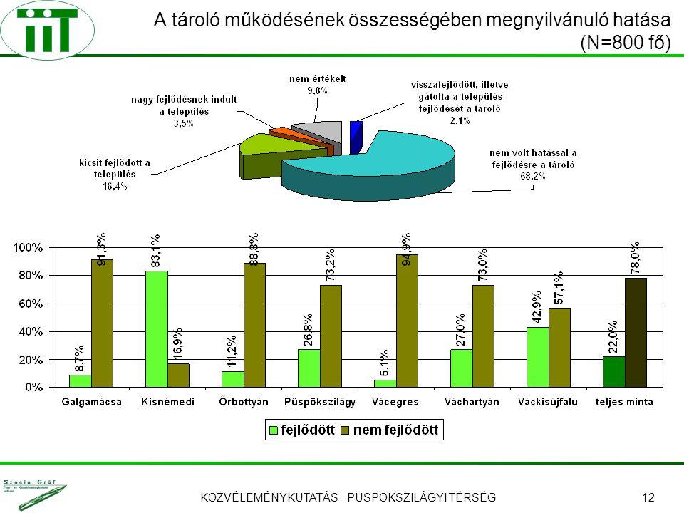 KÖZVÉLEMÉNYKUTATÁS - PÜSPÖKSZILÁGYI TÉRSÉG12 A tároló működésének összességében megnyilvánuló hatása (N=800 fő)