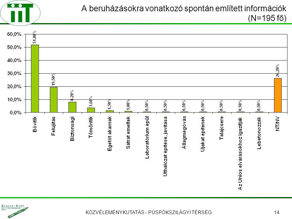 KÖZVÉLEMÉNYKUTATÁS - PÜSPÖKSZILÁGYI TÉRSÉG14 A beruházásokra vonatkozó spontán említett információk (N=195 fő)
