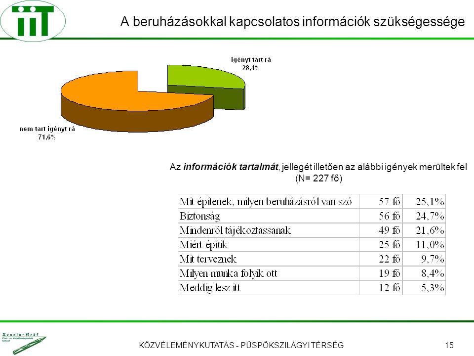 KÖZVÉLEMÉNYKUTATÁS - PÜSPÖKSZILÁGYI TÉRSÉG15 A beruházásokkal kapcsolatos információk szükségessége Az információk tartalmát, jellegét illetően az alábbi igények merültek fel (N= 227 fő)