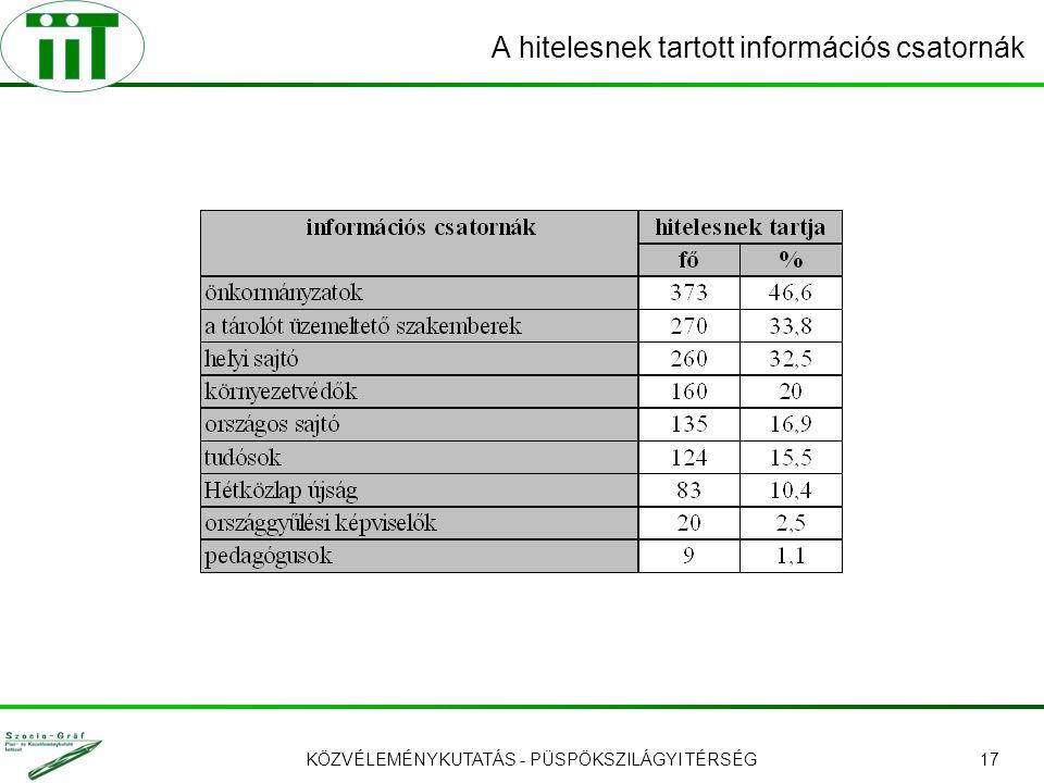 KÖZVÉLEMÉNYKUTATÁS - PÜSPÖKSZILÁGYI TÉRSÉG17 A hitelesnek tartott információs csatornák