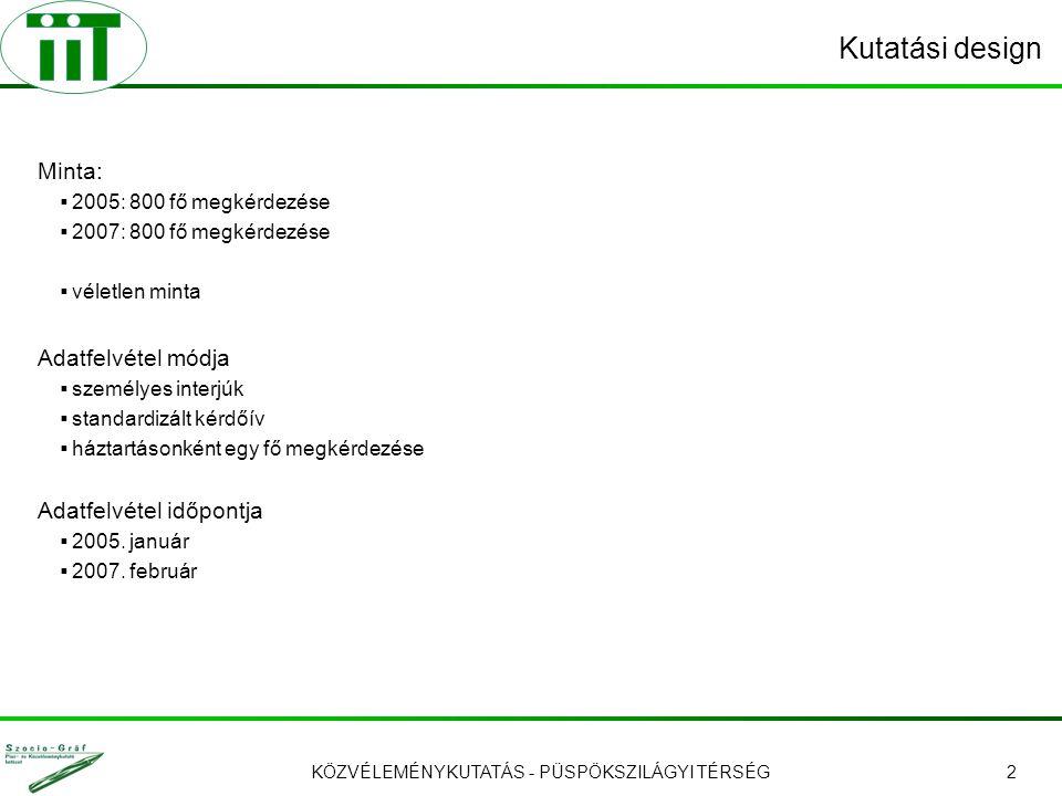 KÖZVÉLEMÉNYKUTATÁS - PÜSPÖKSZILÁGYI TÉRSÉG3 A minta megoszlása települések szerint Az adatokat a KSH 2005.