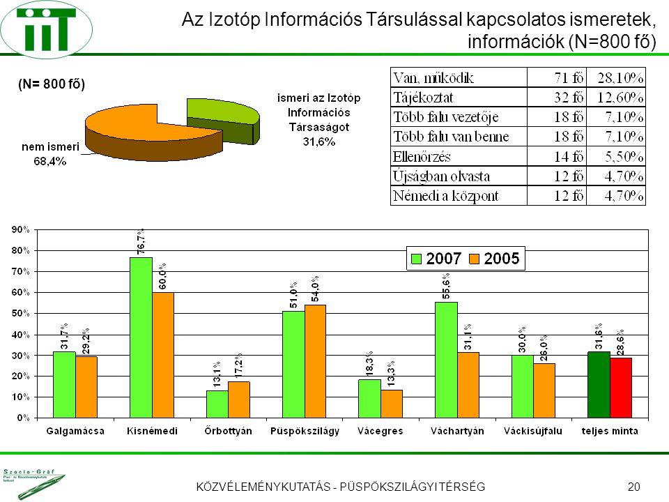 KÖZVÉLEMÉNYKUTATÁS - PÜSPÖKSZILÁGYI TÉRSÉG20 Az Izotóp Információs Társulással kapcsolatos ismeretek, információk (N=800 fő) (N= 800 fő)