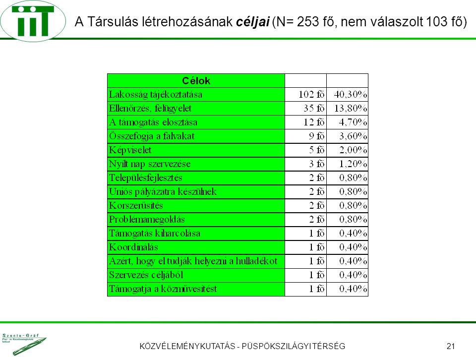 KÖZVÉLEMÉNYKUTATÁS - PÜSPÖKSZILÁGYI TÉRSÉG21 A Társulás létrehozásának céljai (N= 253 fő, nem válaszolt 103 fő)