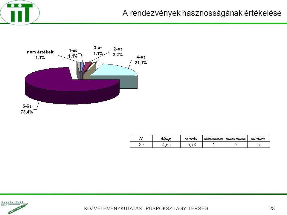 KÖZVÉLEMÉNYKUTATÁS - PÜSPÖKSZILÁGYI TÉRSÉG23 A rendezvények hasznosságának értékelése