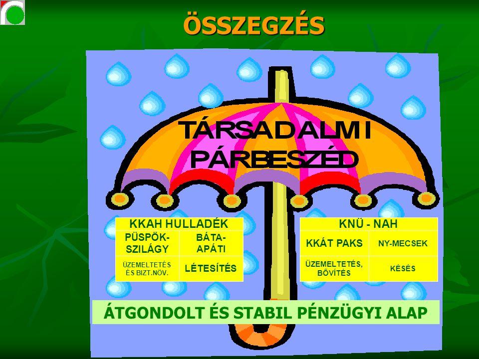 PÜSPÖK- SZILÁGY BÁTA- APÁTI ÜZEMELTETÉS ÉS BIZT.NÖV.