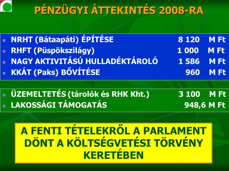 PÉNZÜGYI ÁTTEKINTÉS 2008-RA NRHT (Bátaapáti) ÉPÍTÉSE 8 120 M Ft RHFT (Püspökszilágy) 1 000 M Ft NAGY AKTIVITÁSÚ HULLADÉKTÁROLÓ 1 586 M Ft KKÁT (Paks) BŐVÍTÉSE 960 M Ft ÜZEMELTETÉS (tárolók és RHK Kht.) 3 100 M Ft LAKOSSÁGI TÁMOGATÁS 948,6 M Ft A FENTI TÉTELEKRŐL A PARLAMENT DÖNT A KÖLTSÉGVETÉSI TÖRVÉNY KERETÉBEN