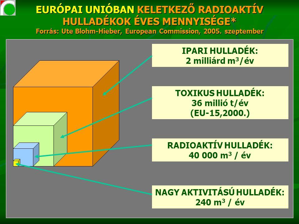 EURÓPAI UNIÓBAN KELETKEZŐ RADIOAKTÍV HULLADÉKOK ÉVES MENNYISÉGE* Forrás: Ute Blohm-Hieber, European Commission, 2005.