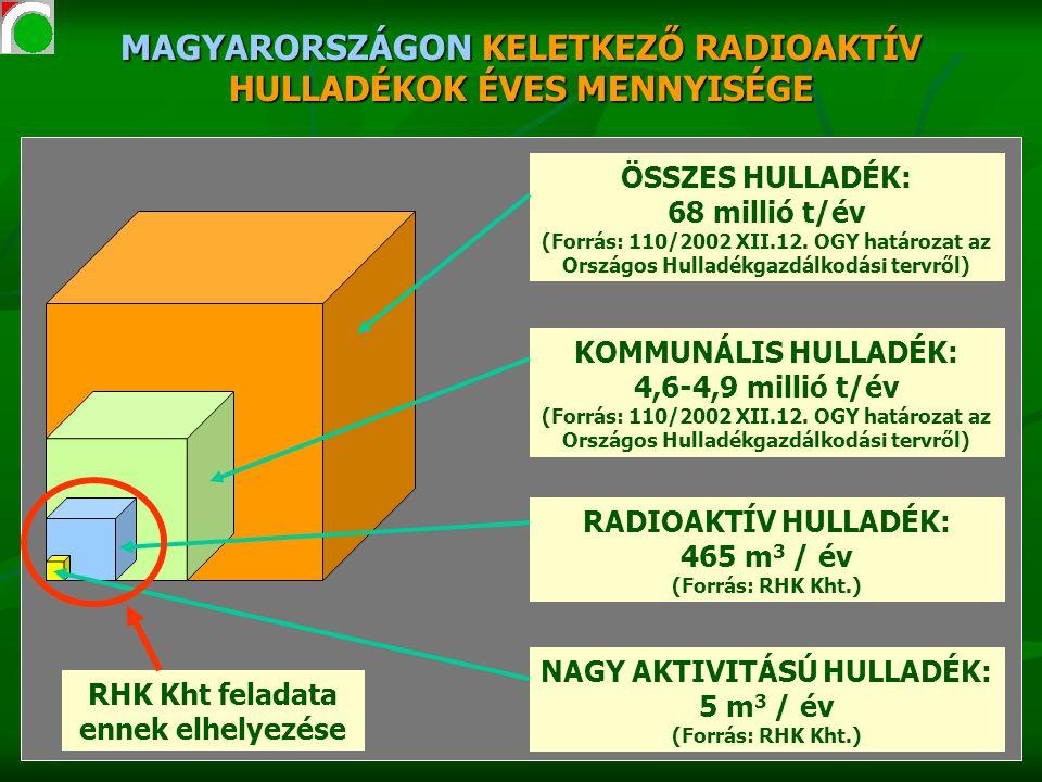 MAGYARORSZÁGON KELETKEZŐ RADIOAKTÍV HULLADÉKOK ÉVES MENNYISÉGE ÖSSZES HULLADÉK: 68 millió t/év (Forrás: 110/2002 XII.12. OGY határozat az Országos Hul