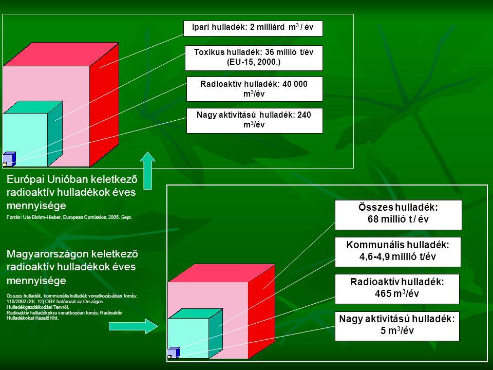 Összes hulladék: 68 millió t / év Kommunális hulladék: 4,6-4,9 millió t/év Radioaktív hulladék: 465 m 3 /év Nagy aktivitású hulladék: 5 m 3 /év Ipari hulladék: 2 milliárd m 3 / év Toxikus hulladék: 36 millió t/év (EU-15, 2000.) Radioaktív hulladék: 40 000 m 3 /év Nagy aktivitású hulladék: 240 m 3 /év Európai Unióban keletkező radioaktív hulladékok éves mennyisége Forrás: Ute Blohm-Hieber, European Comission, 2005.