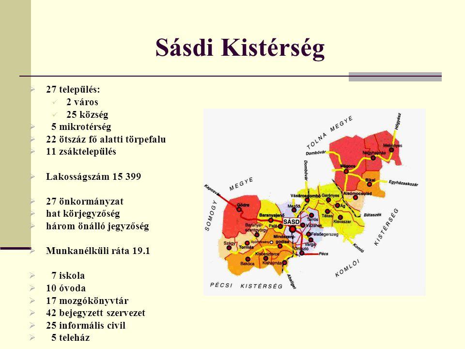 Sásdi Kistérség  27 település: 2 város 25 község  5 mikrotérség  22 ötszáz fő alatti törpefalu  11 zsáktelepülés  Lakosságszám 15 399  27 önkormányzat  hat körjegyzőség  három önálló jegyzőség  Munkanélküli ráta 19.1  7 iskola  10 óvoda  17 mozgókönyvtár  42 bejegyzett szervezet  25 informális civil  5 teleház