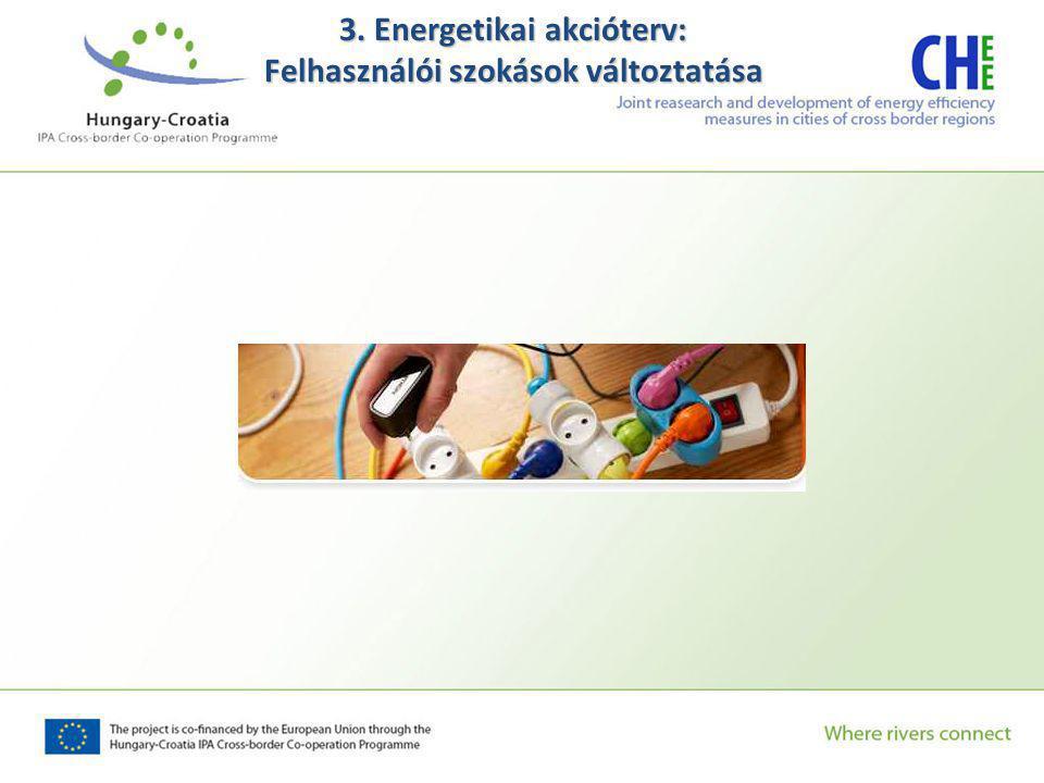 3. Energetikai akcióterv: Felhasználói szokások változtatása