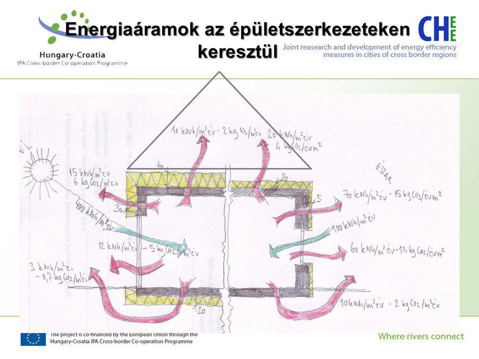 Energiaáramok az épületszerkezeteken keresztül
