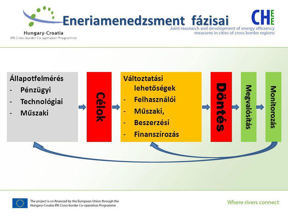 Állapotfelmérés -Pénzügyi -Technológiai -Műszaki Eneriamenedzsment fázisai Célok Változtatási lehetőségek -Felhasználói -Műszaki, -Beszerzési -FinanszírozásDöntésMegvalósításMonitorozás