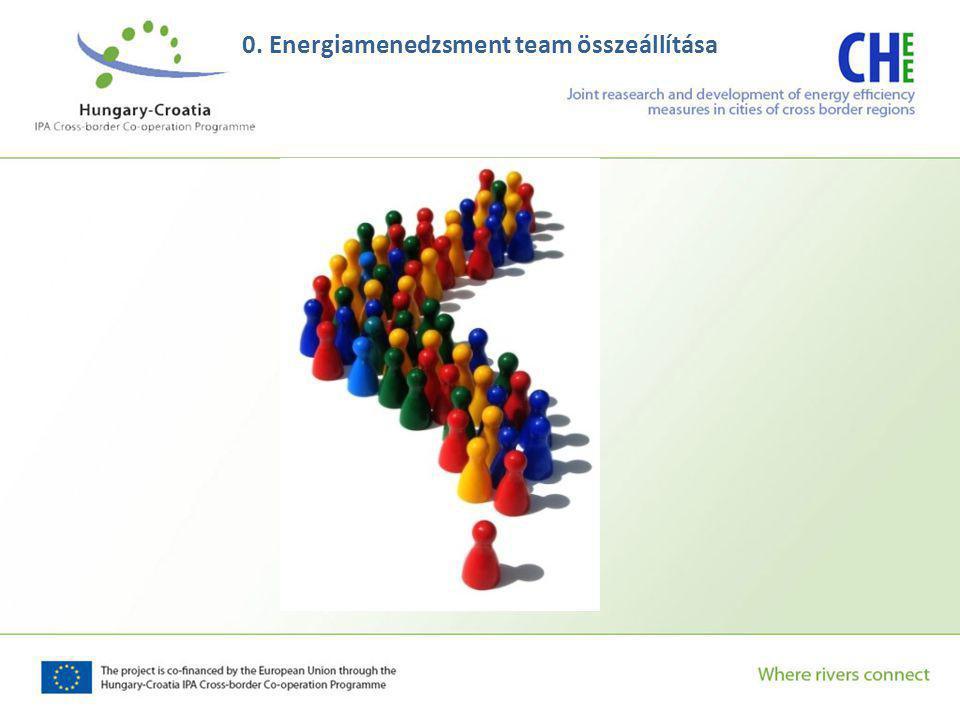 0. Energiamenedzsment team összeállítása
