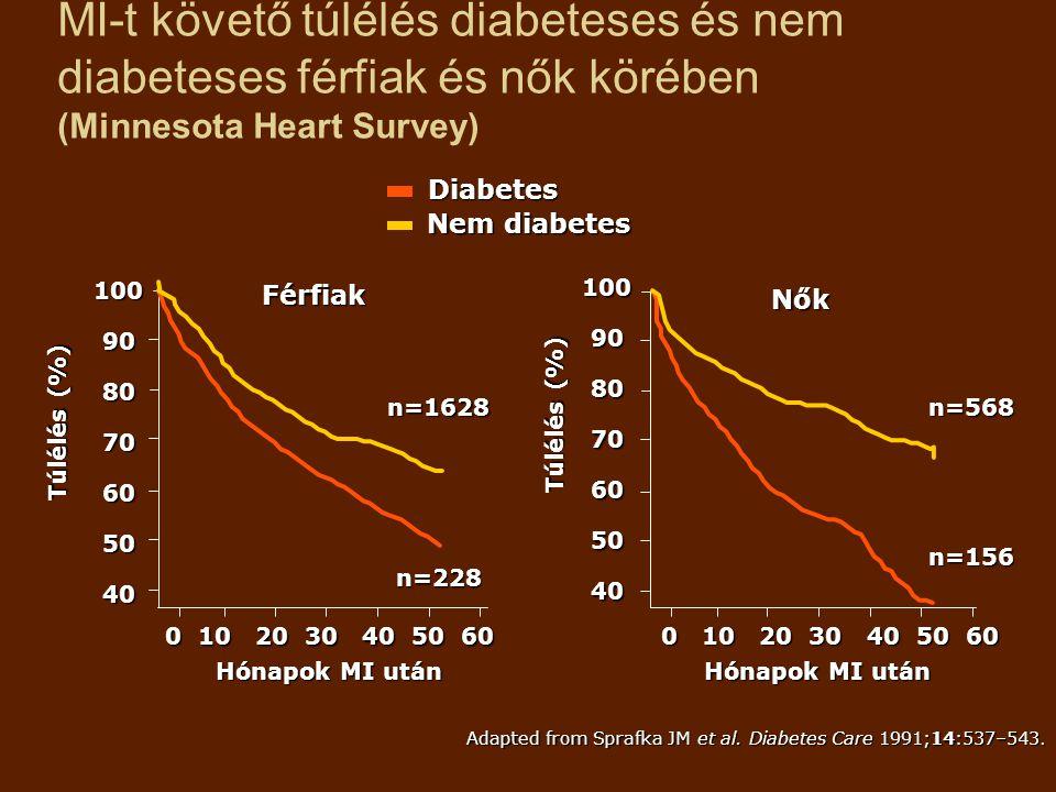 MI-t követő túlélés diabeteses és nem diabeteses férfiak és nők körében (Minnesota Heart Survey) Adapted from Sprafka JM et al. Diabetes Care 1991;14: