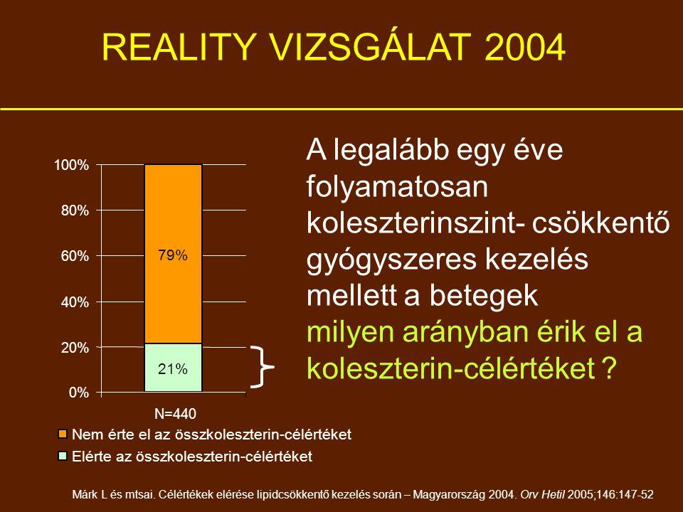 79% 21% 0% 20% 40% 60% 80% 100% N=440 Nem érte el az összkoleszterin-célértéket Elérte az összkoleszterin-célértéket REALITY VIZSGÁLAT 2004 Márk L és mtsai.