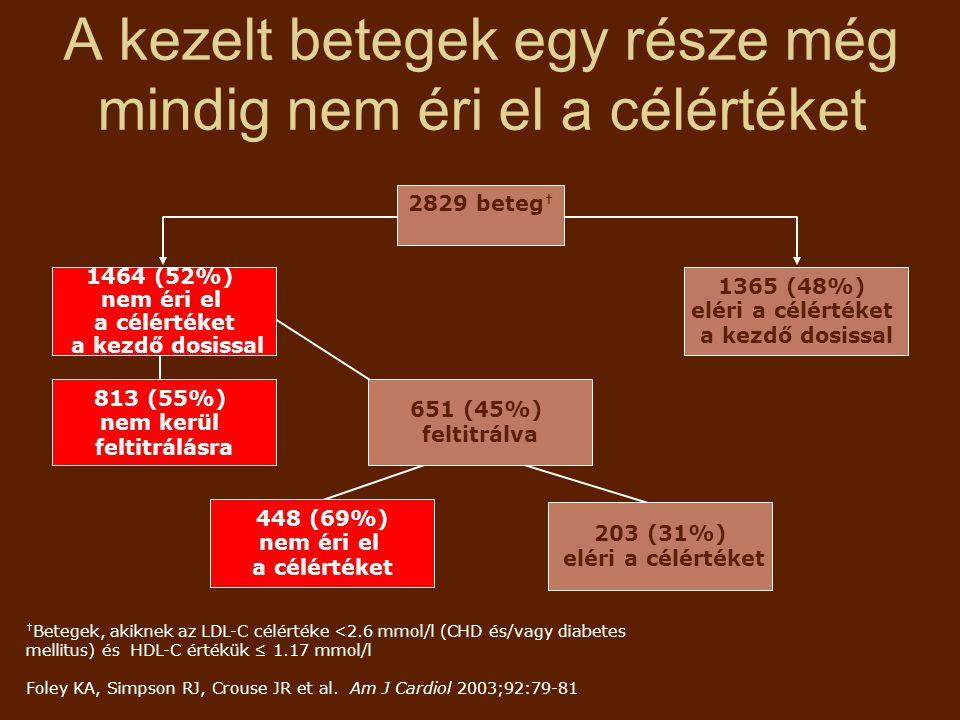 A kezelt betegek egy része még mindig nem éri el a célértéket 2829 beteg † 1464 (52%) nem éri el a célértéket a kezdő dosissal 1365 (48%) eléri a célértéket a kezdő dosissal 813 (55%) nem kerül feltitrálásra 651 (45%) feltitrálva 448 (69%) nem éri el a célértéket † Betegek, akiknek az LDL-C célértéke <2.6 mmol/l (CHD és/vagy diabetes mellitus) és HDL-C értékük ≤ 1.17 mmol/l Foley KA, Simpson RJ, Crouse JR et al.