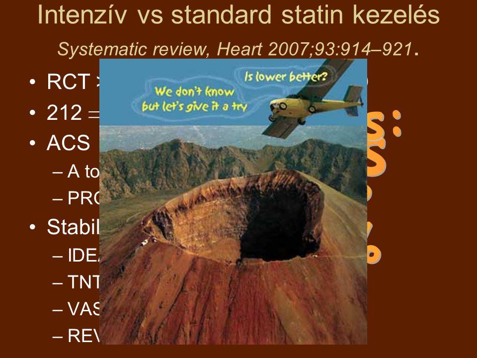 Intenzív vs standard statin kezelés Systematic review, Heart 2007;93:914–921. RCT > 6 hó, ACS vagy stabil CHD 212  6 vizsgálat ACS –A to Z –PROVE-IT