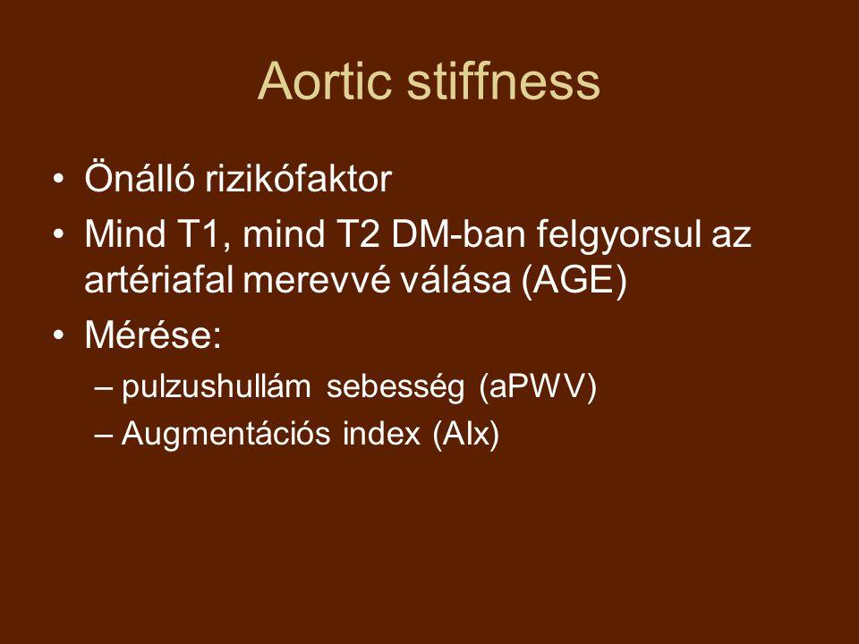 Aortic stiffness Önálló rizikófaktor Mind T1, mind T2 DM-ban felgyorsul az artériafal merevvé válása (AGE) Mérése: –pulzushullám sebesség (aPWV) –Augm