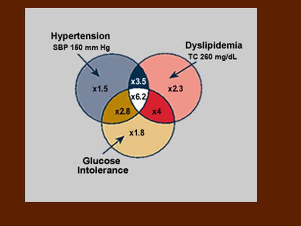 A metabolikus szindróma diagnosztikai kritériumai (IDF 2005) Centrális obesitas ( ≥94 cm férfiak és ≥80 cm nők) mellett a következő négy faktor közül bármelyik kettő jelenléte: emelkedett TG koncentráció: >1,7 mmol/l vagy e kóros lipidparaméter miatt folytatott specifikus kezelés alacsony HDL-C koncentráció: <1,03 mmol/l (férfiak) és <1,29 mmol/l (nők) esetében vagy e kóros lipidparaméter miatt folytatott specifikus kezelés emelkedett vérnyomás: systolés érték ≥130 Hgmm vagy diastolés érték ≥85 Hgmm vagy korábban diagnosztizált hypertonia miatt folytatott kezelés emelkedett éhomi vércukor koncentráció: ≥5,6 mmol/l vagy korábban diagnosztizált 2-es típusú diabetes mellitus OGTT elvégzése javasolt 5,6 mmol/l feletti éhomi vércukorértéknél, de nem szükséges a szindróma diagnosztizálásához.