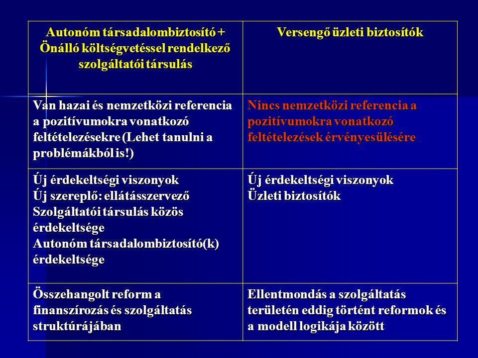 Autonóm társadalombiztosító + Önálló költségvetéssel rendelkező szolgáltatói társulás Versengő üzleti biztosítók Van hazai és nemzetközi referencia a pozitívumokra vonatkozó feltételezésekre (Lehet tanulni a problémákból is!) Nincs nemzetközi referencia a pozitívumokra vonatkozó feltételezések érvényesülésére Új érdekeltségi viszonyok Új szereplő: ellátásszervező Szolgáltatói társulás közös érdekeltsége Autonóm társadalombiztosító(k) érdekeltsége Új érdekeltségi viszonyok Üzleti biztosítók Összehangolt reform a finanszírozás és szolgáltatás struktúrájában Ellentmondás a szolgáltatás területén eddig történt reformok és a modell logikája között