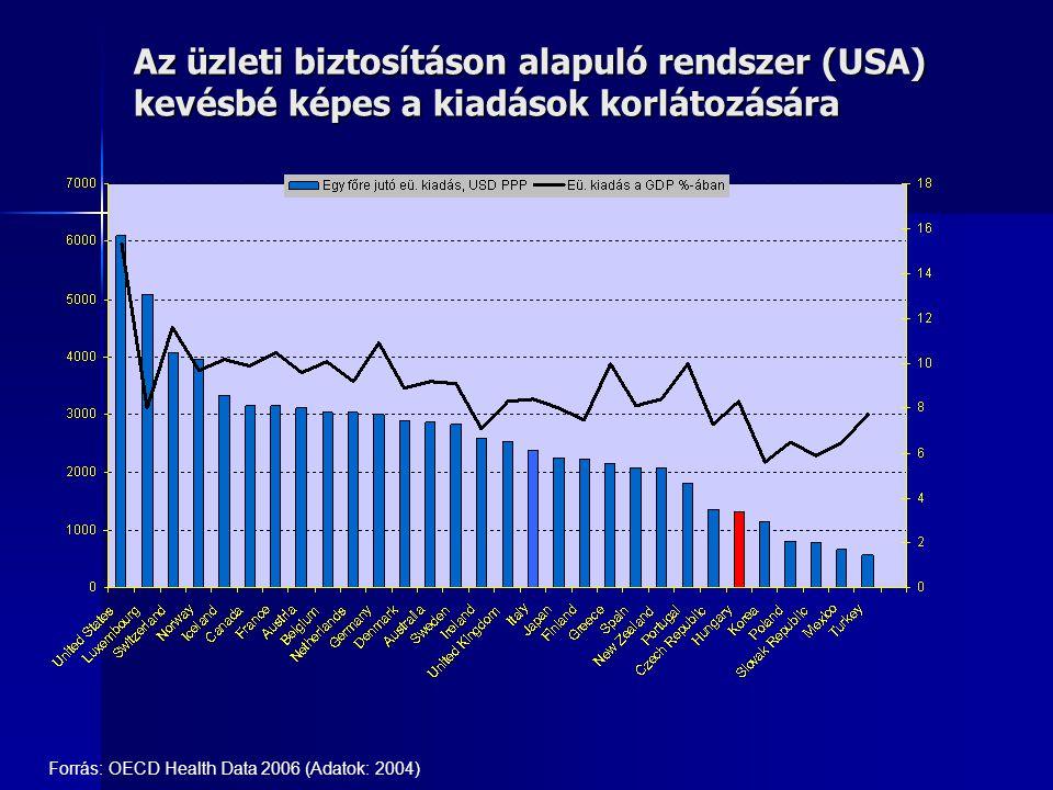 Az üzleti biztosításon alapuló rendszer (USA) kevésbé képes a kiadások korlátozására Forrás: OECD Health Data 2006 (Adatok: 2004)