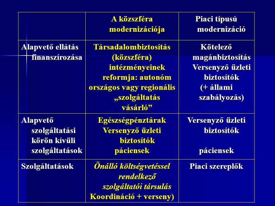 Kiindulópontok a modellválasztáshoz n Melyik finanszírozási, egészségbiztosítói modell képes jobb terápiát nyújtani a magyar egészségügy fő problémáira.