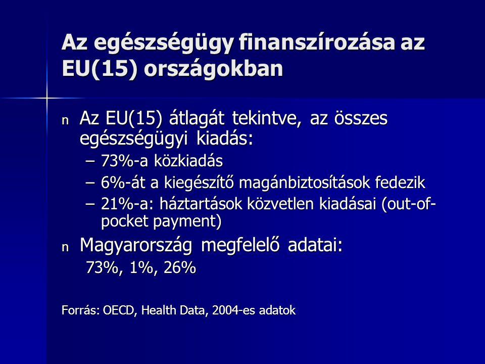 Az egészségügy finanszírozása az EU(15) országokban n Az EU(15) átlagát tekintve, az összes egészségügyi kiadás: –73%-a közkiadás –6%-át a kiegészítő magánbiztosítások fedezik –21%-a: háztartások közvetlen kiadásai (out-of- pocket payment) n Magyarország megfelelő adatai: 73%, 1%, 26% Forrás: OECD, Health Data, 2004-es adatok