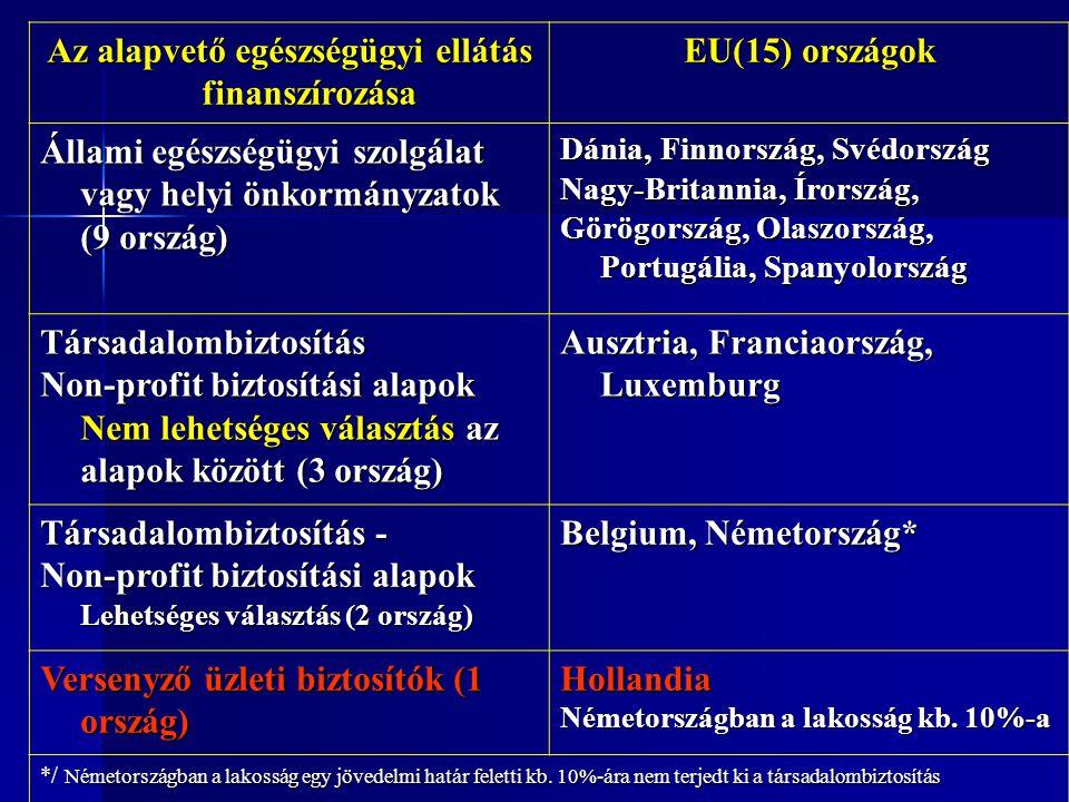 Az alapvető egészségügyi ellátás finanszírozása EU(15) országok Állami egészségügyi szolgálat vagy helyi önkormányzatok (9 ország) Dánia, Finnország, Svédország Nagy-Britannia, Írország, Görögország, Olaszország, Portugália, Spanyolország Társadalombiztosítás Non-profit biztosítási alapok Nem lehetséges választás az alapok között (3 ország) Ausztria, Franciaország, Luxemburg Társadalombiztosítás - Non-profit biztosítási alapok Lehetséges választás (2 ország) Belgium, Németország* Versenyző üzleti biztosítók (1 ország) Hollandia Németországban a lakosság kb.