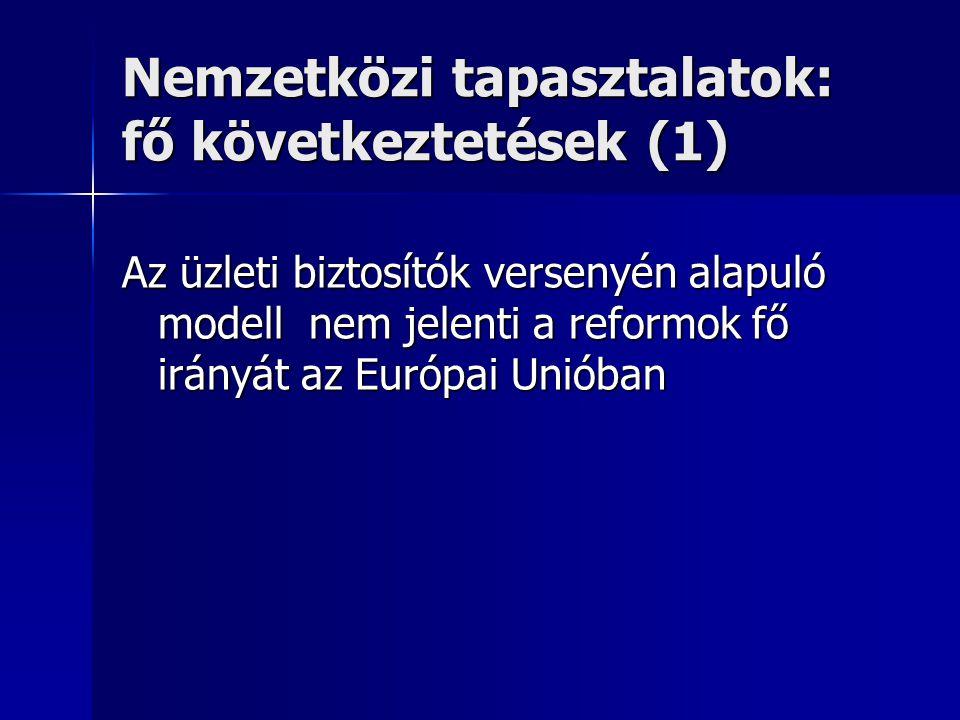 Nemzetközi tapasztalatok: fő következtetések (2) n A nemzetközi tapasztalatok nem igazolják a magyar javaslatokban megfogalmazott várakozásokat : –a biztosítók közötti verseny elsősorban nem a minőség javítására irányul –nem áll rendelkezésre a kockázatszelekciót kiküszöbölni képes szabályozórendszer –a biztosítók közötti verseny nem alkalmas a makro-szintű egészségügyi kiadások kordában tartására