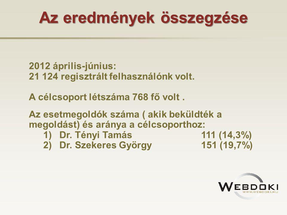 Az eredmények összegzése 2012 április-június: 21 124 regisztrált felhasználónk volt. A célcsoport létszáma 768 fő volt. Az esetmegoldók száma ( akik b