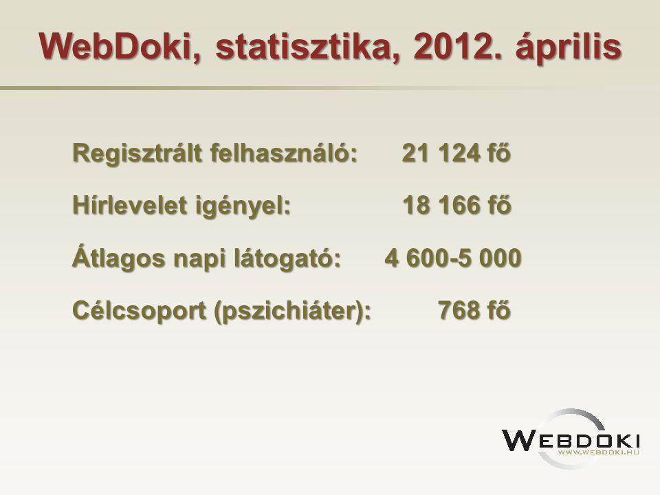 WebDoki, statisztika, 2012. április Regisztrált felhasználó: 21 124 fő Regisztrált felhasználó: 21 124 fő Hírlevelet igényel:18 166 fő Hírlevelet igén